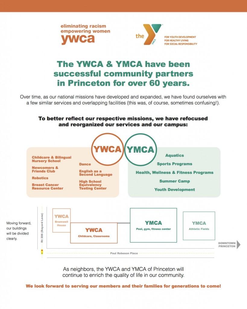 YMCA YWCA Infographic