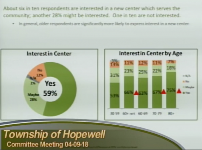 Hopewell Township Continues Community Center Conversation